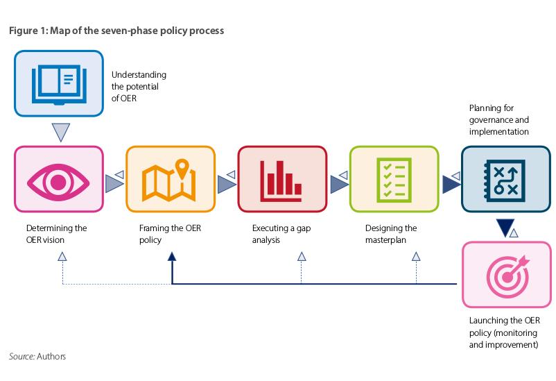 Các thành phần cơ bản trong kế hoạch tổng thể xây dựng chính sách tài nguyên giáo dục mở – OER (Open Educational Resources) - bản toàn văn