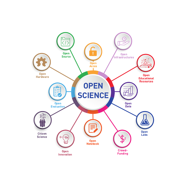Nguồn ảnh: UNESCO: Towards a UNESCO Recommendation on Open Science