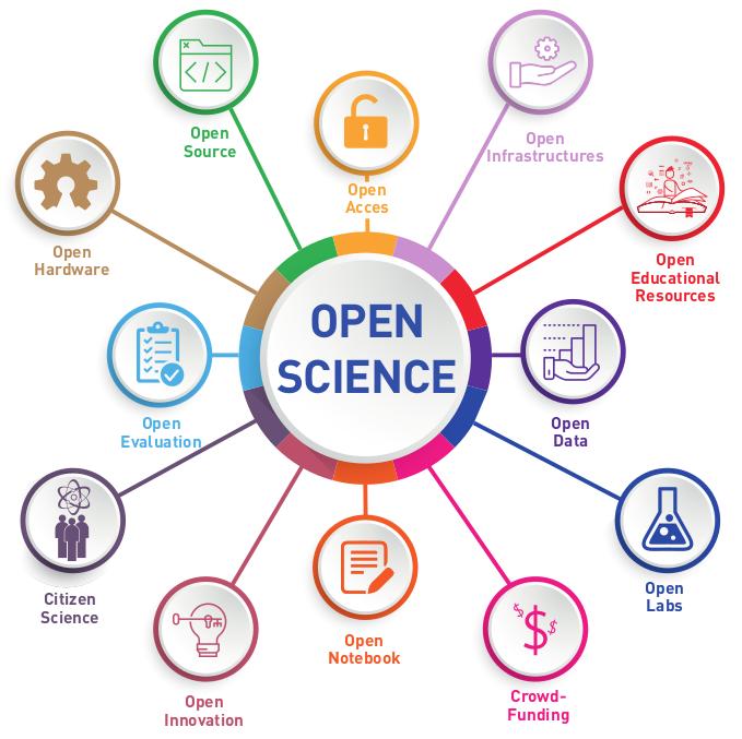 2021 năm của khoa học mở!